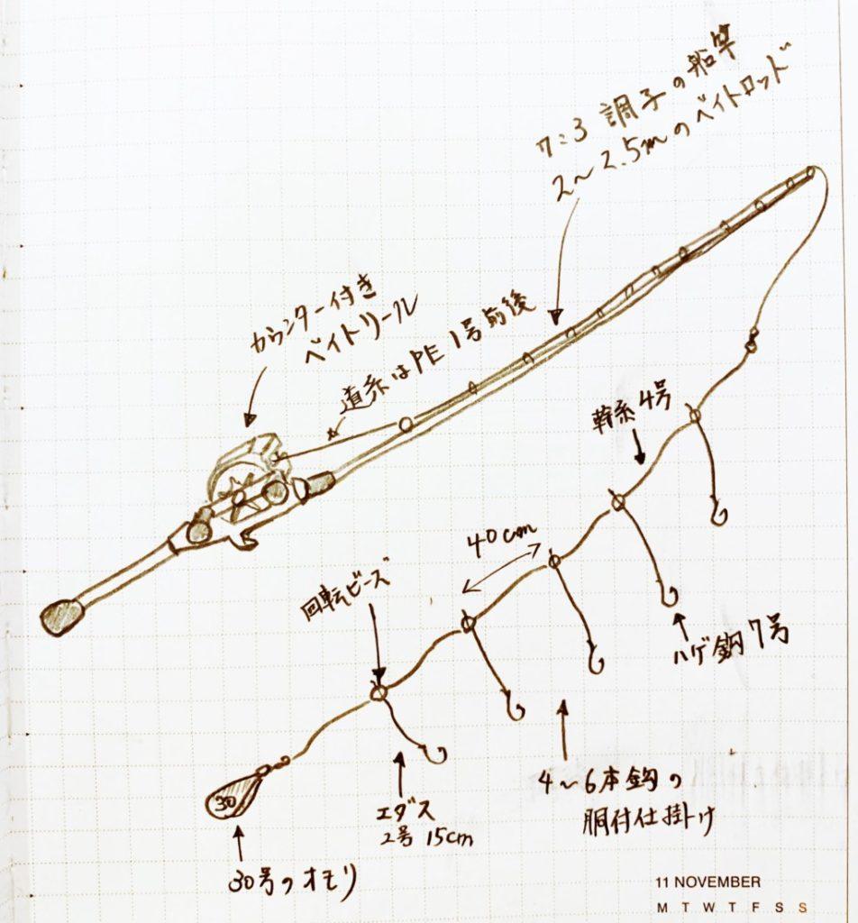 ウマヅラハギ釣り,タックル,釣り方,仕掛け,明石